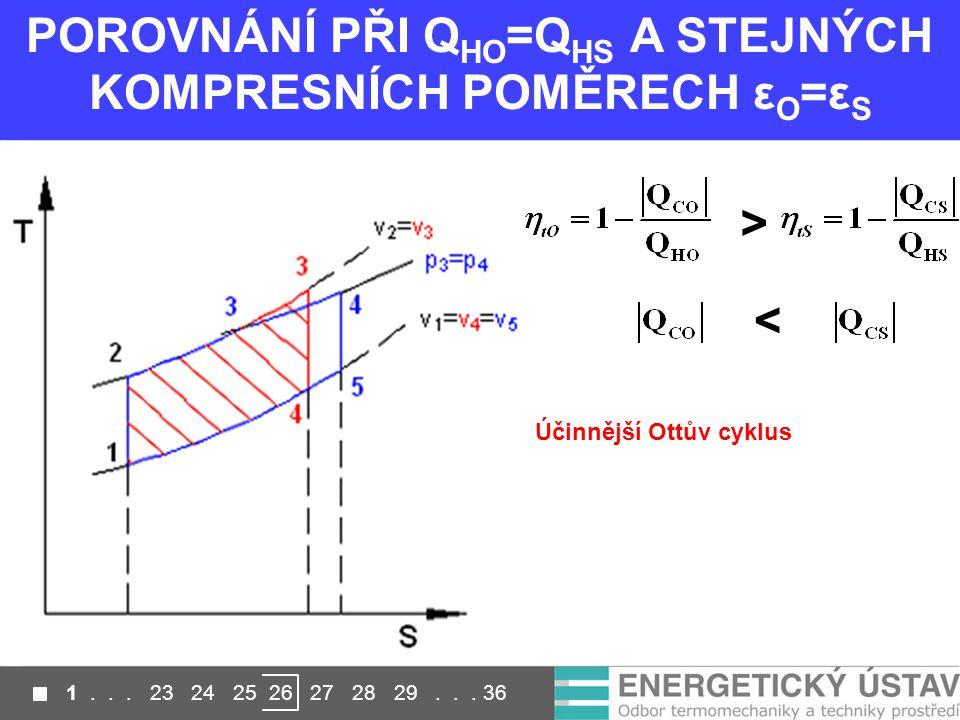 POROVNÁNÍ PŘI Q HO =Q HS A STEJNÝCH KOMPRESNÍCH POMĚRECH ε O =ε S > < Účinnější Ottův cyklus 1...