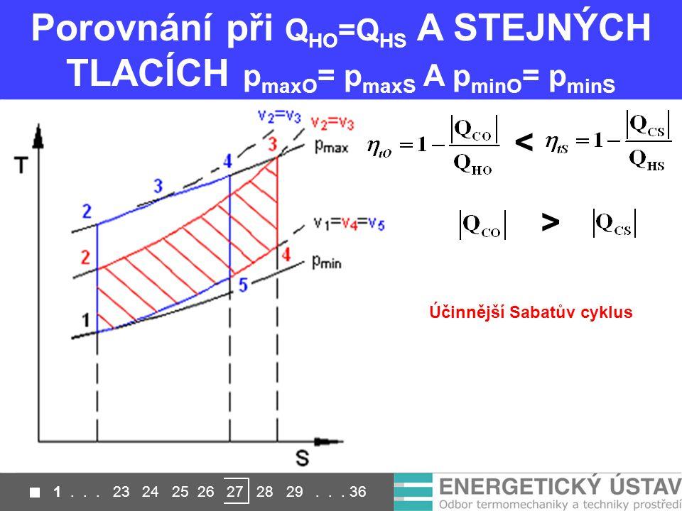 Porovnání při Q HO =Q HS A STEJNÝCH TLACÍCH p maxO = p maxS A p minO = p minS < > Účinnější Sabatův cyklus 1...