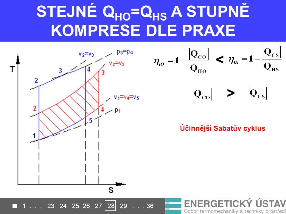STEJNÉ Q HO =Q HS A STUPNĚ KOMPRESE DLE PRAXE < > Účinnější Sabatův cyklus 1...