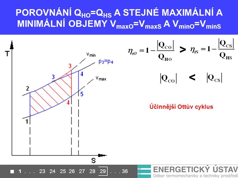 POROVNÁNÍ Q HO =Q HS A STEJNÉ MAXIMÁLNÍ A MINIMÁLNÍ OBJEMY V maxO =V maxS A V minO =V minS > < Účinnější Ottův cyklus 1...