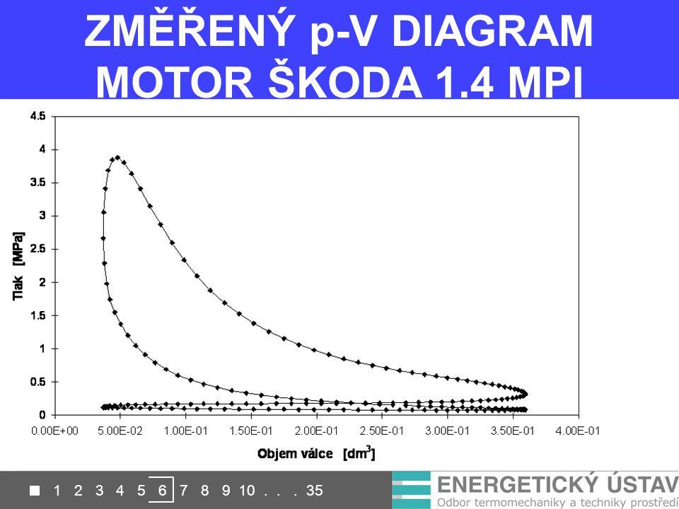 ZMĚŘENÝ p-V DIAGRAM MOTOR ŠKODA 1.4 MPI 1 2 3 4 5 6 7 8 9 10... 35