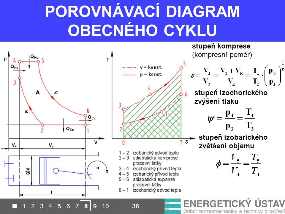 POROVNÁVACÍ DIAGRAM OBECNÉHO CYKLU stupeň komprese (kompresní poměr) stupeň izochorického zvýšení tlaku stupeň izobarického zvětšení objemu
