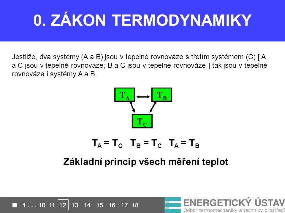 0. ZÁKON TERMODYNAMIKY Jestliže, dva systémy (A a B) jsou v tepelné rovnováze s třetím systémem (C) [ A a C jsou v tepelné rovnováze; B a C jsou v tep