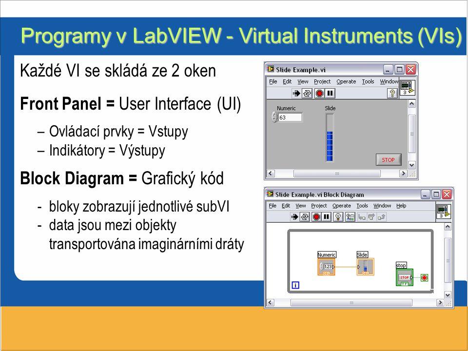 Každé VI se skládá ze 2 oken Front Panel = User Interface (UI) –Ovládací prvky = Vstupy –Indikátory = Výstupy Block Diagram = Grafický kód -bloky zobr