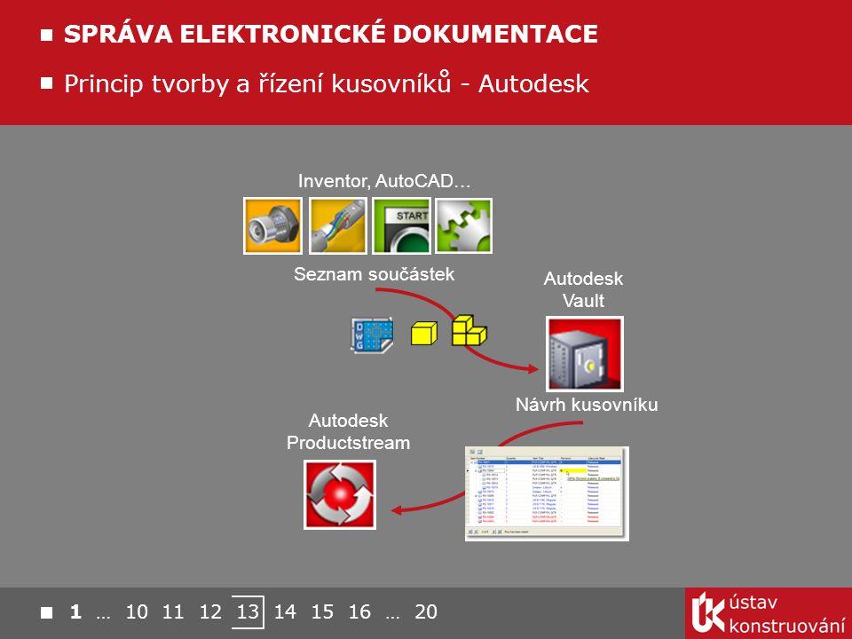 Princip tvorby a řízení kusovníků - Autodesk SPRÁVA ELEKTRONICKÉ DOKUMENTACE Návrh kusovníku Seznam součástek Autodesk Productstream Autodesk Vault In