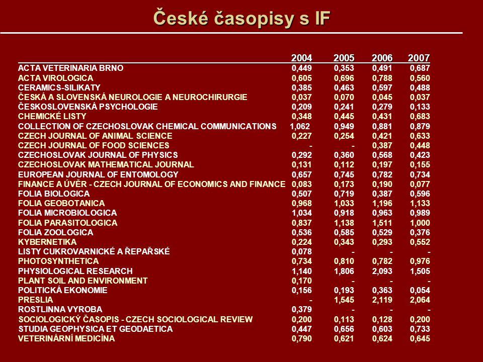 České časopisy s IF 2004200520062007 2004200520062007 ACTA VETERINARIA BRNO0,4490,3530,4910,687 ACTA VIROLOGICA 0,6050,6960,7880,560 CERAMICS-SILIKATY