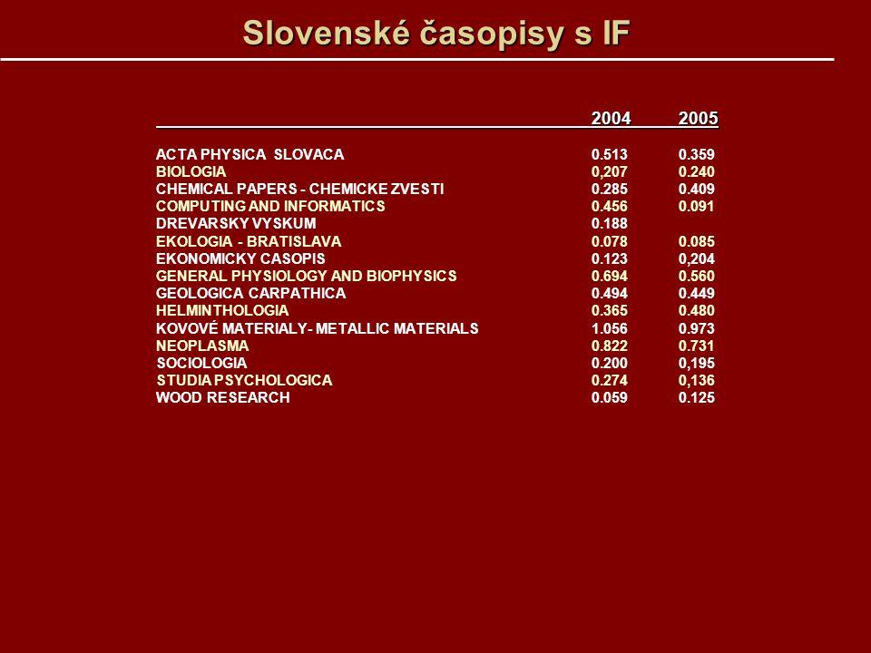Slovenské časopisy s IF 20042005 ACTA PHYSICA SLOVACA 0.5130.359 BIOLOGIA 0,2070.240 CHEMICAL PAPERS - CHEMICKE ZVESTI0.285 0.409 COMPUTING AND INFORM