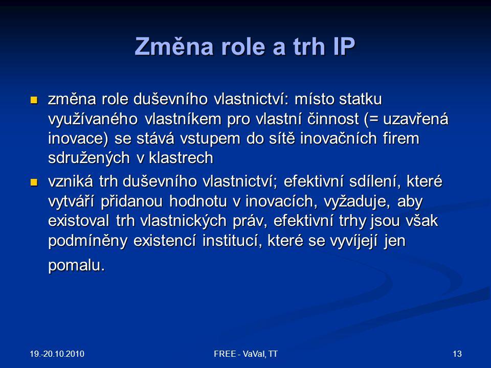 Změna role a trh IP změna role duševního vlastnictví: místo statku využívaného vlastníkem pro vlastní činnost (= uzavřená inovace) se stává vstupem do