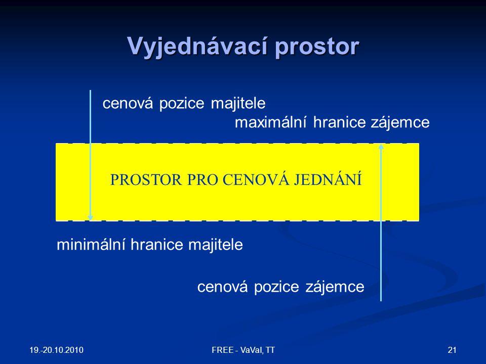 Vyjednávací prostor 19.-20.10.2010 21FREE - VaVaI, TT cenová pozice majitele cenová pozice zájemce maximální hranice zájemce minimální hranice majitel