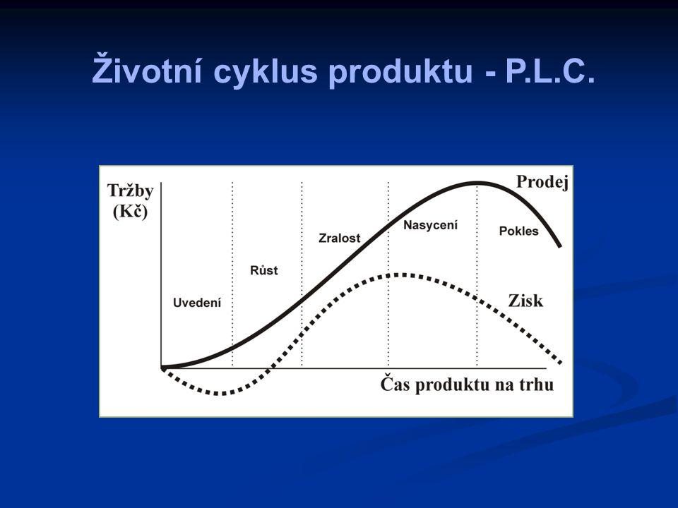 Životní cyklus produktu - P.L.C.