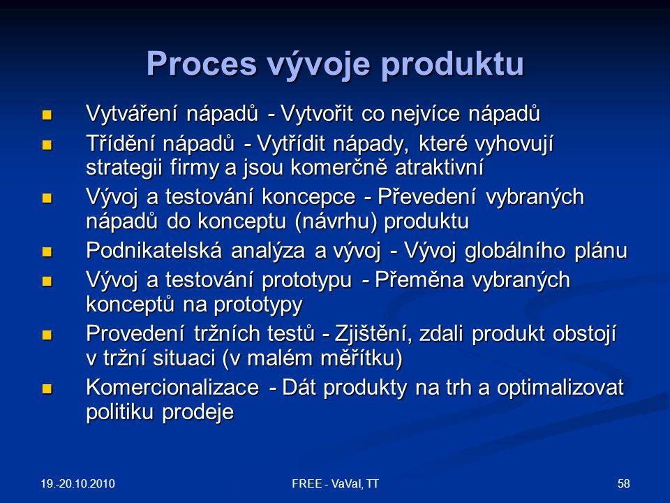 Proces vývoje produktu Vytváření nápadů - Vytvořit co nejvíce nápadů Vytváření nápadů - Vytvořit co nejvíce nápadů Třídění nápadů - Vytřídit nápady, k