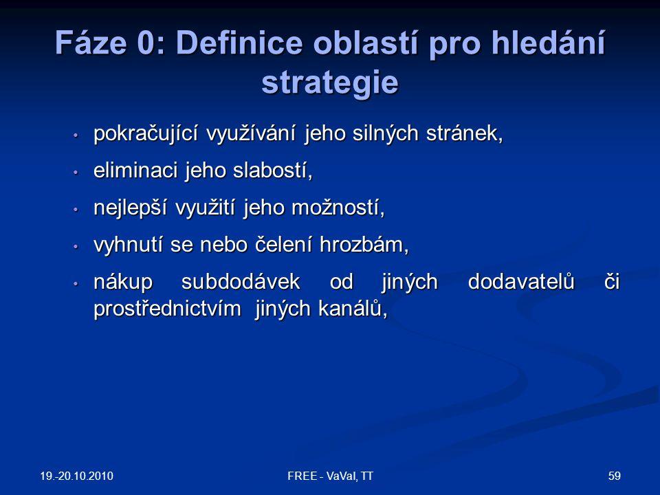 Fáze 0: Definice oblastí pro hledání strategie pokračující využívání jeho silných stránek, pokračující využívání jeho silných stránek, eliminaci jeho