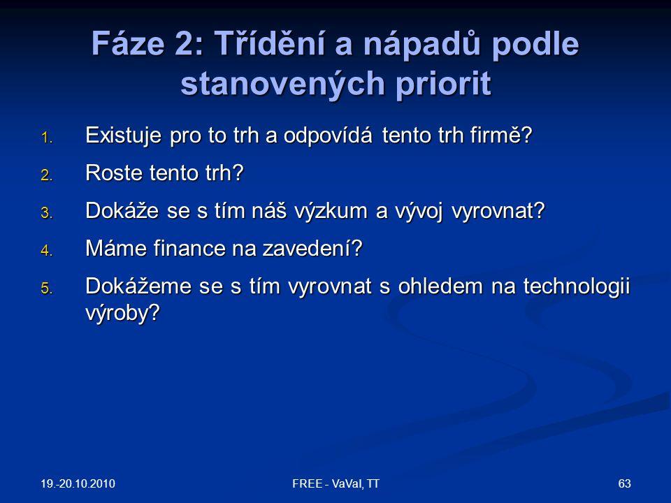 Fáze 2: Třídění a nápadů podle stanovených priorit 1. Existuje pro to trh a odpovídá tento trh firmě? 2. Roste tento trh? 3. Dokáže se s tím náš výzku