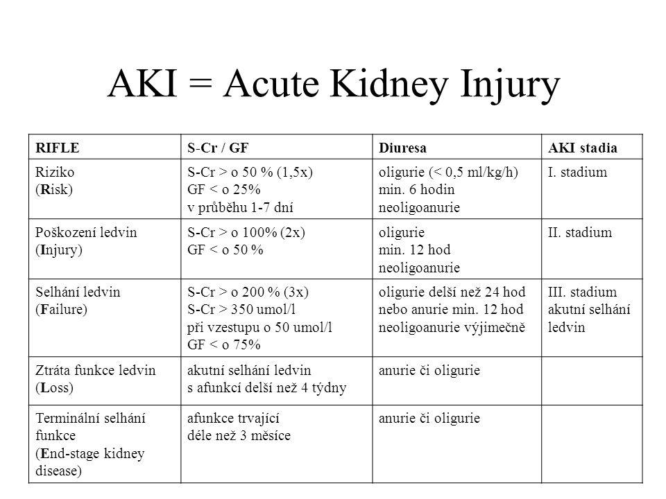 AKI = Acute Kidney Injury RIFLES-Cr / GFDiuresaAKI stadia Riziko (Risk) S-Cr > o 50 % (1,5x) GF < o 25% v průběhu 1-7 dní oligurie (< 0,5 ml/kg/h) min