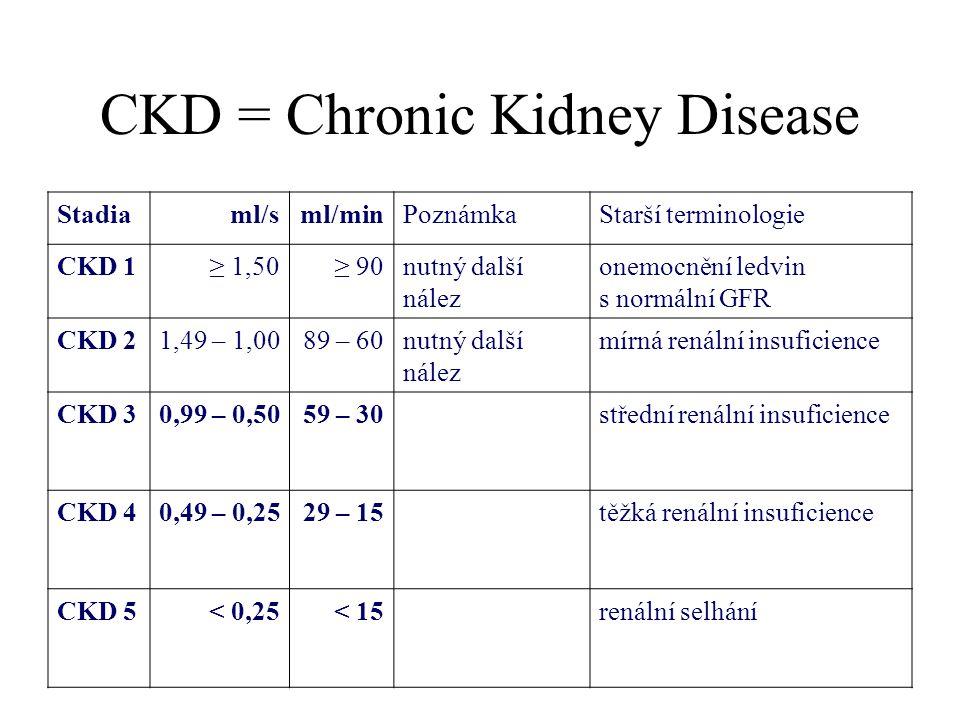 CKD = Chronic Kidney Disease Stadiaml/sml/minPoznámkaStarší terminologie CKD 1≥ 1,50≥ 90nutný další nález onemocnění ledvin s normální GFR CKD 21,49 –