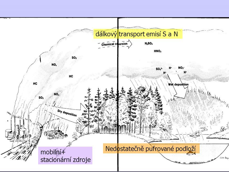 Vliv na chemizmus vody Acidifikace = změna alkality (ANC) Alk = Ca+Mg+Na+K+NH4+H+Al - SO 4 +NO 3 +Cl+OA vyčerpání uhličitanového pufračního systému (proces podobný titraci Alk) pokles pH SO 4 > NO 3 > HCO zvýšení koncentrace hliníku