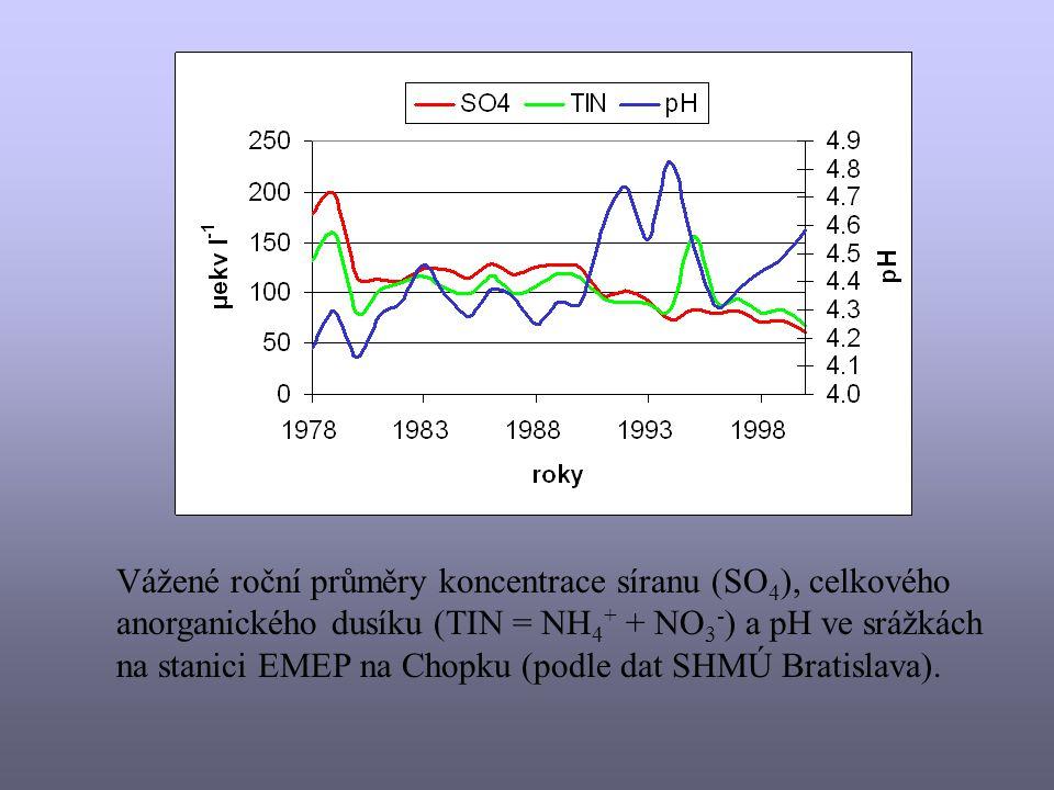 Koncentrace síranu (SO 4 ), celkového anorganického dusíku (TIN = NH 4 + + NO 3 - ) a pH v mokrých srážkách (srážkoměr typu WADOS) na stanici Skalnaté pleso v letech 1997 – 2001 (Stuchlík and Kopáček, nepublikovaná údaje).