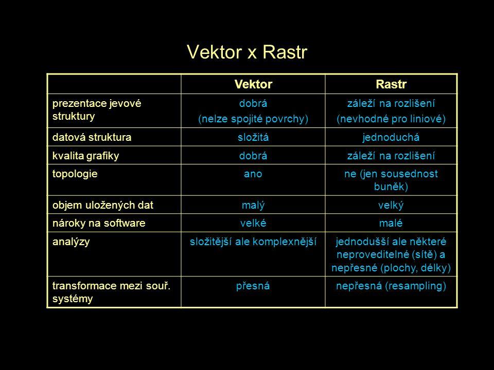 Vektor x Rastr VektorRastr prezentace jevové struktury dobrá (nelze spojité povrchy) záleží na rozlišení (nevhodné pro liniové) datová strukturasložitájednoduchá kvalita grafikydobrázáleží na rozlišení topologieanone (jen sousednost buněk) objem uložených datmalývelký nároky na softwarevelkémalé analýzysložitější ale komplexnějšíjednodušší ale některé neproveditelné (sítě) a nepřesné (plochy, délky) transformace mezi souř.
