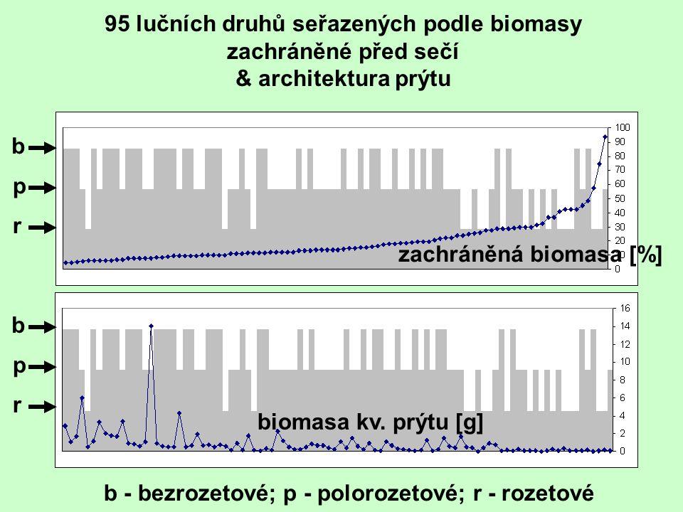 b p r b p r zachráněná biomasa [%] biomasa kv. prýtu [g] 95 lučních druhů seřazených podle biomasy zachráněné před sečí & architektura prýtu b - bezro