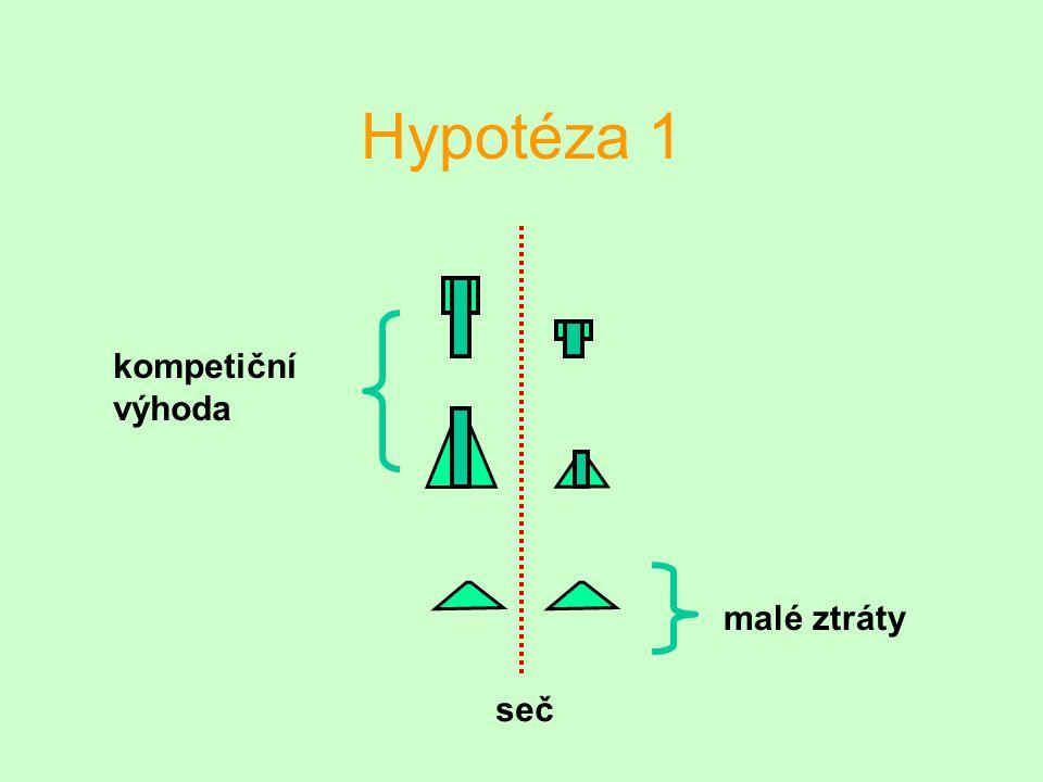 Hypotéza 1 seč kompetiční výhoda malé ztráty