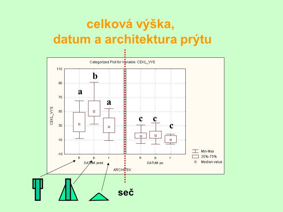 celková výška, datum a architektura prýtu a a b cc c seč
