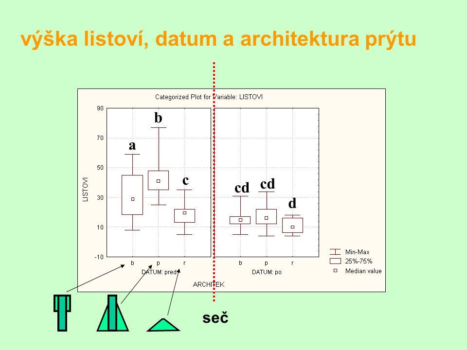 výška listoví, datum a architektura prýtu a c b cd d seč