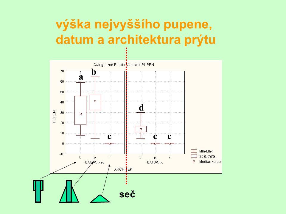 výška nejvyššího pupene, datum a architektura prýtu a c b d cc seč