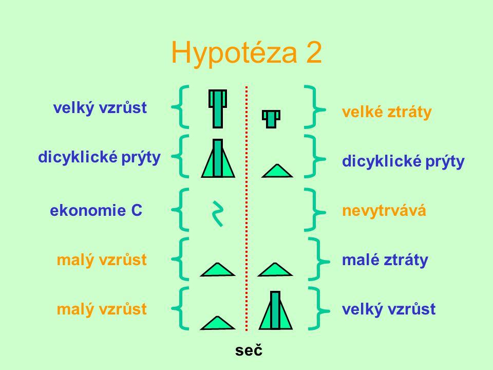 Hypotéza 2 seč malé ztráty velký vzrůst velké ztráty dicyklické prýty nevytrváváekonomie C malý vzrůst dicyklické prýty velký vzrůst malý vzrůst