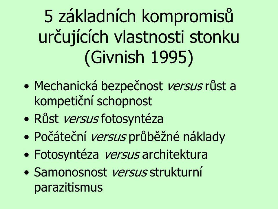 5 základních kompromisů určujících vlastnosti stonku (Givnish 1995) Mechanická bezpečnost versus růst a kompetiční schopnost Růst versus fotosyntéza Počáteční versus průběžné náklady Fotosyntéza versus architektura Samonosnost versus strukturní parazitismus