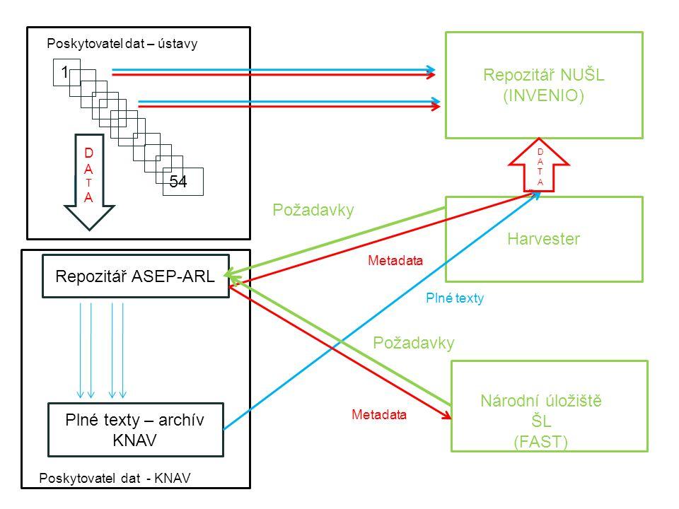 Poskytovatel dat – ústavy Repozitář ASEP-ARL Harvester Repozitář NUŠL (INVENIO) Plné texty – archív KNAV Požadavky Plné texty Metadata Národní úložišt