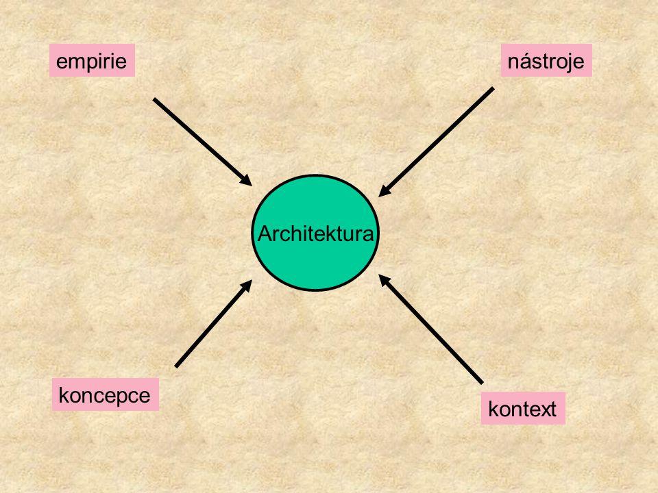 Architektura empirie koncepce nástroje kontext