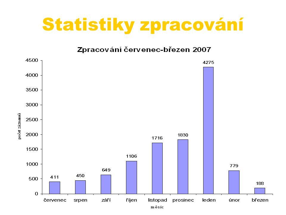 Statistiky zpracování