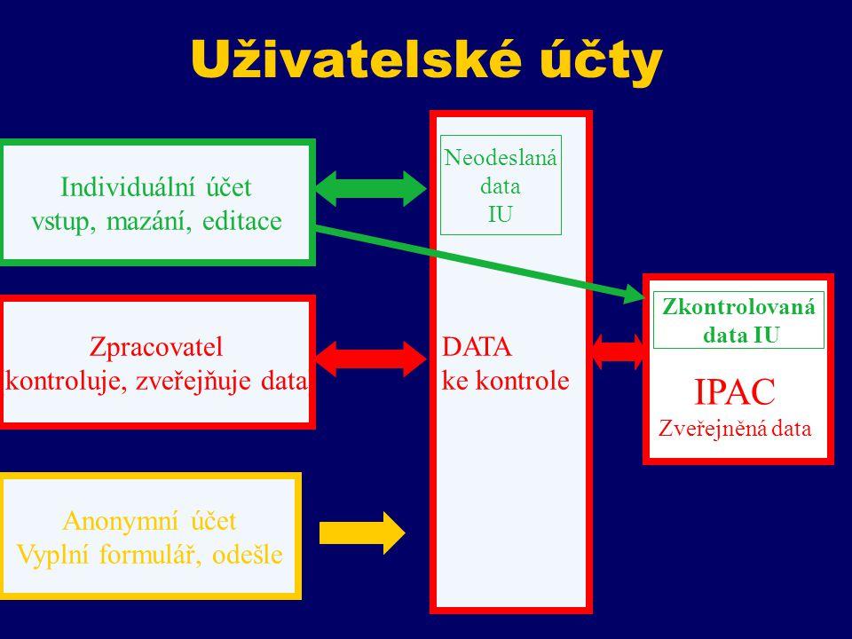 DATA ke kontrole Individuální účet vstup, mazání, editace Uživatelské účty Anonymní účet Vyplní formulář, odešle Zpracovatel (kontroluje, zveřejňuje data) Neodeslaná data IU Zkontrolovaná data IU IPAC Zveřejněná data