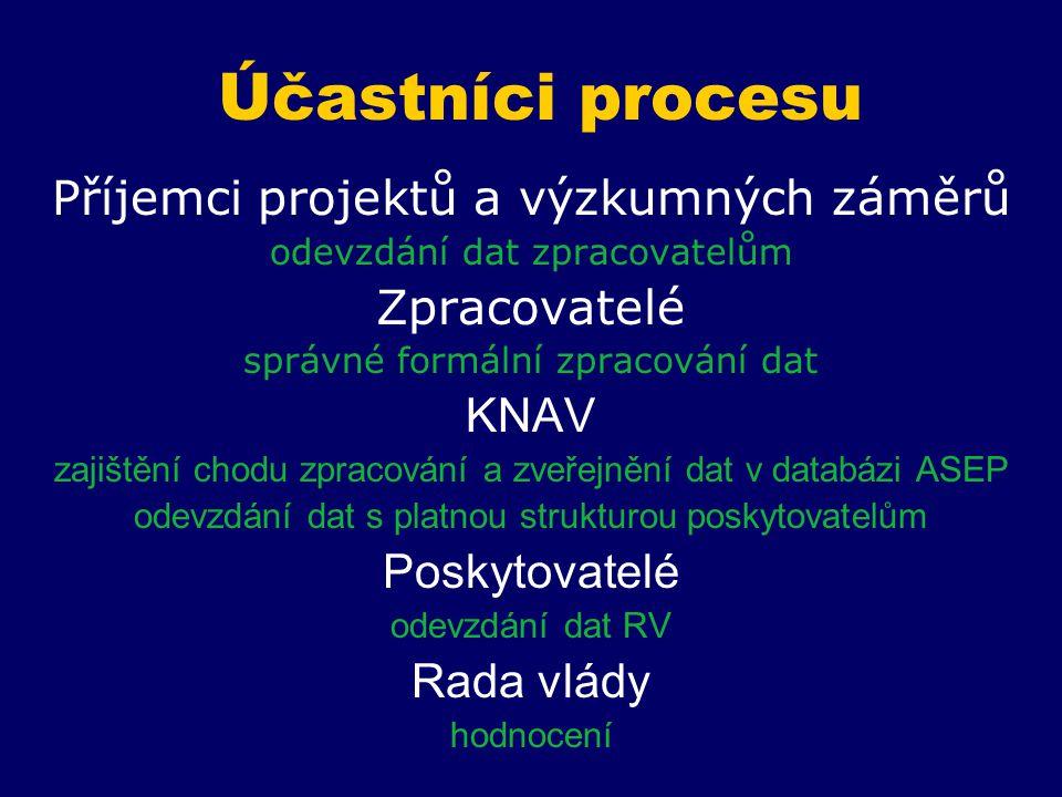 Účastníci procesu Příjemci projektů a výzkumných záměrů odevzdání dat zpracovatelům Zpracovatelé správné formální zpracování dat KNAV zajištění chodu zpracování a zveřejnění dat v databázi ASEP odevzdání dat s platnou strukturou poskytovatelům Poskytovatelé odevzdání dat RV Rada vlády hodnocení