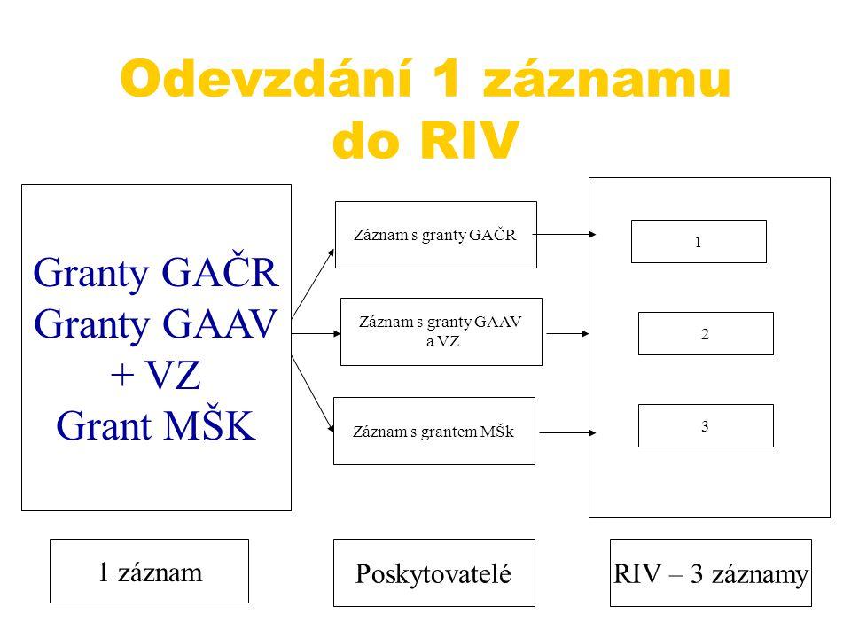 Odevzdání 1 záznamu do RIV Granty GAČR Granty GAAV + VZ Grant MŠK Záznam s granty GAČR Záznam s granty GAAV a VZ Záznam s grantem MŠk 1 záznam Poskytovatelé 1 RIV – 3 záznamy 2 3
