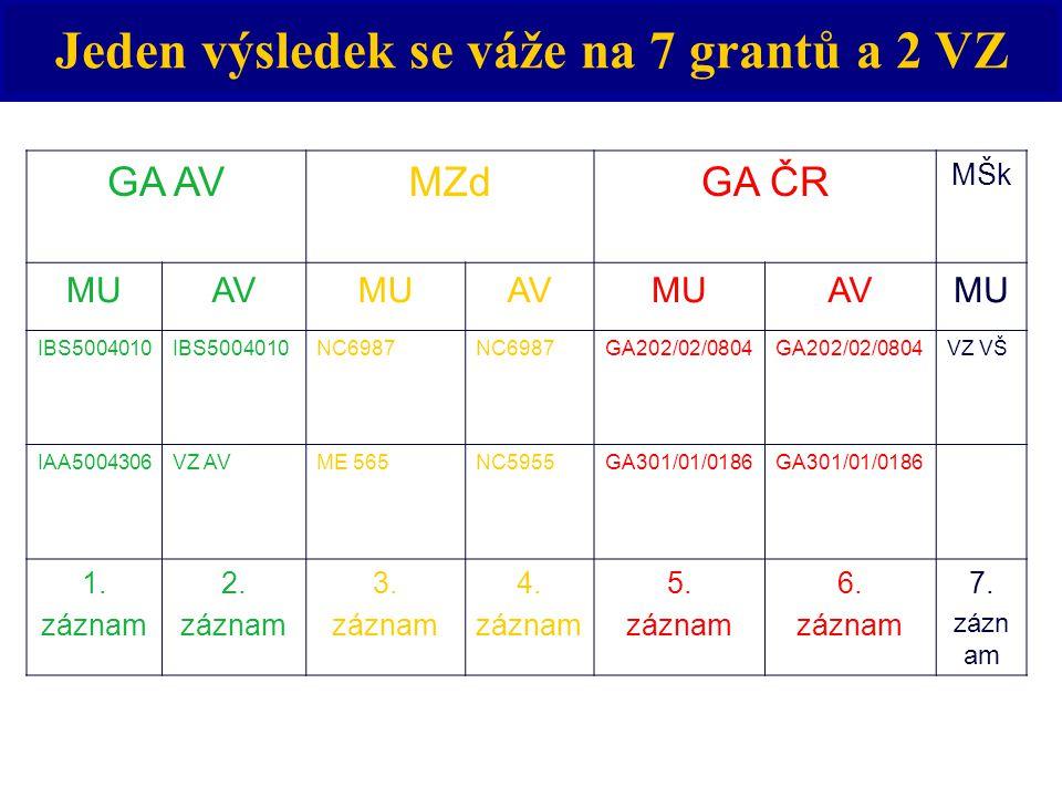 Jeden výsledek se váže na 7 grantů a 2 VZ GA AVMZdGA ČR MŠk MUAVMUAVMUAVMU IBS5004010 NC6987 GA202/02/0804 VZ VŠ IAA5004306VZ AVME 565NC5955GA301/01/0186 1.