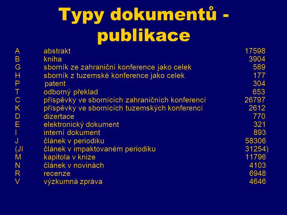 Typy dokumentů - publikace A abstrakt 17598 Bkniha 3904 Gsborník ze zahraniční konference jako celek 589 Hsborník z tuzemské konference jako celek 177 P patent 304 Todborný překlad 653 Cpříspěvky ve sbornících zahraničních konferencí26797 Kpříspěvky ve sbornících tuzemských konferencí 2612 D dizertace 770 Eelektronický dokument 321 Iinterní dokument 893 Jčlánek v periodiku 58306 (JIčlánek v impaktovaném periodiku 31254) Mkapitola v knize 11796 Nčlánek v novinách 4103 Rrecenze 6948 Vvýzkumná zpráva 4646