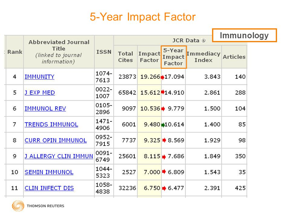 Immunology 5-Year Impact Factor