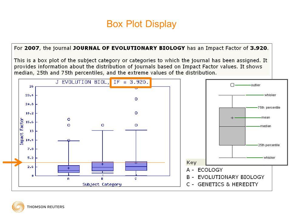 Box Plot Display