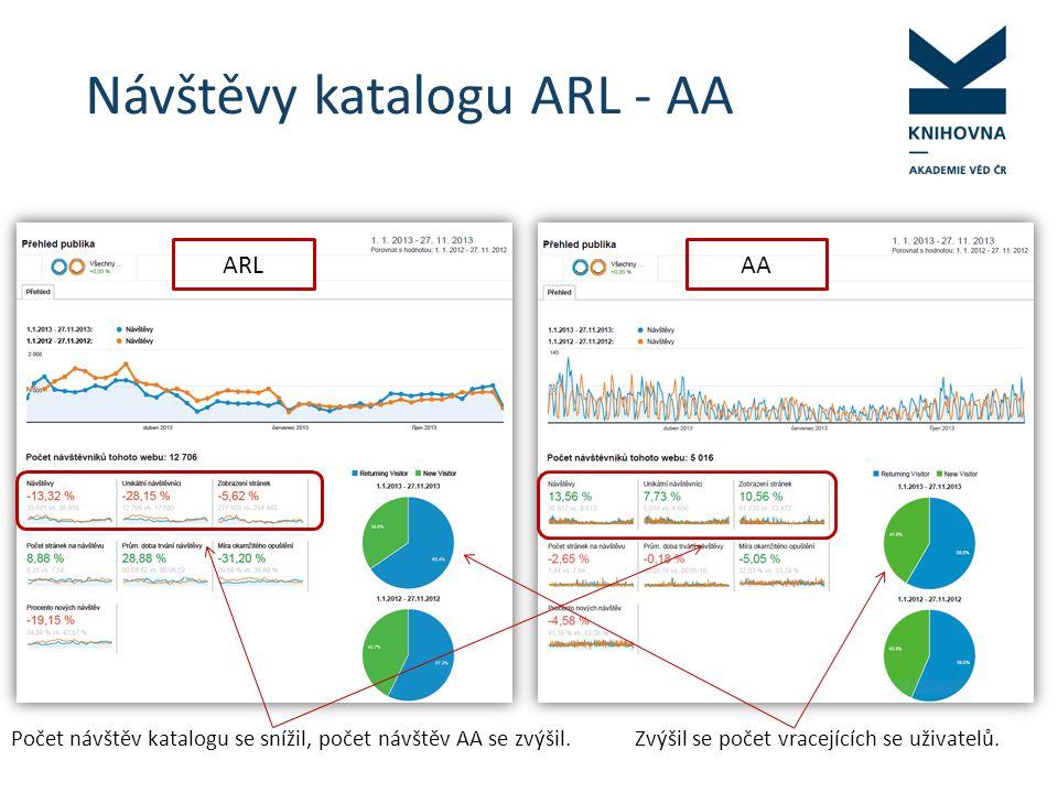 Návštěvy katalogu ARL - AA ARLAA Počet návštěv katalogu se snížil, počet návštěv AA se zvýšil.