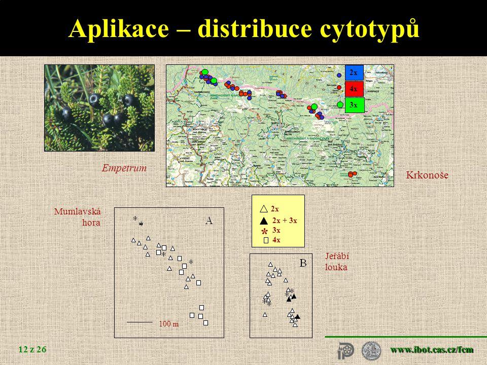 www.ibot.cas.cz/fcm 12 z 26 4x 2x 3x Aplikace – distribuce cytotypů Krkonoše Empetrum 2x 2x + 3x 3x 4x * 100 m Mumlavská hora Jeřábí louka