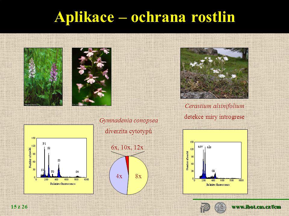www.ibot.cas.cz/fcm 15 z 26 Aplikace – ochrana rostlin Gymnadenia conopsea diverzita cytotypů Cerastium alsinifolium detekce míry introgrese 4x8x 6x, 10x, 12x