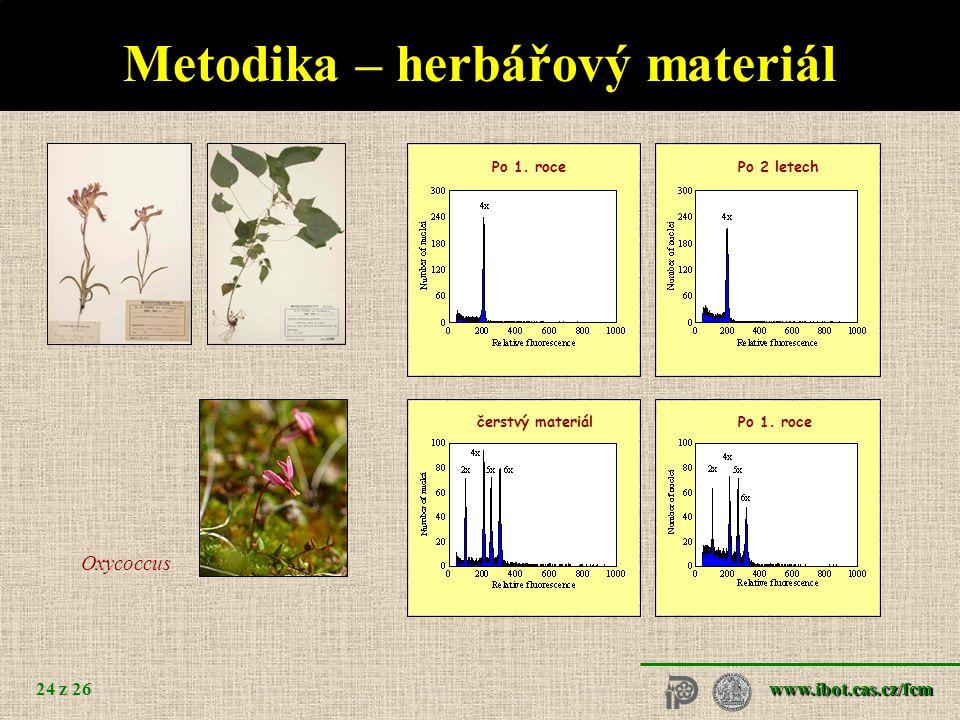 www.ibot.cas.cz/fcm 24 z 26 Po 1. roce Po 2 letech čerstvý materiál Metodika – herbářový materiál Oxycoccus