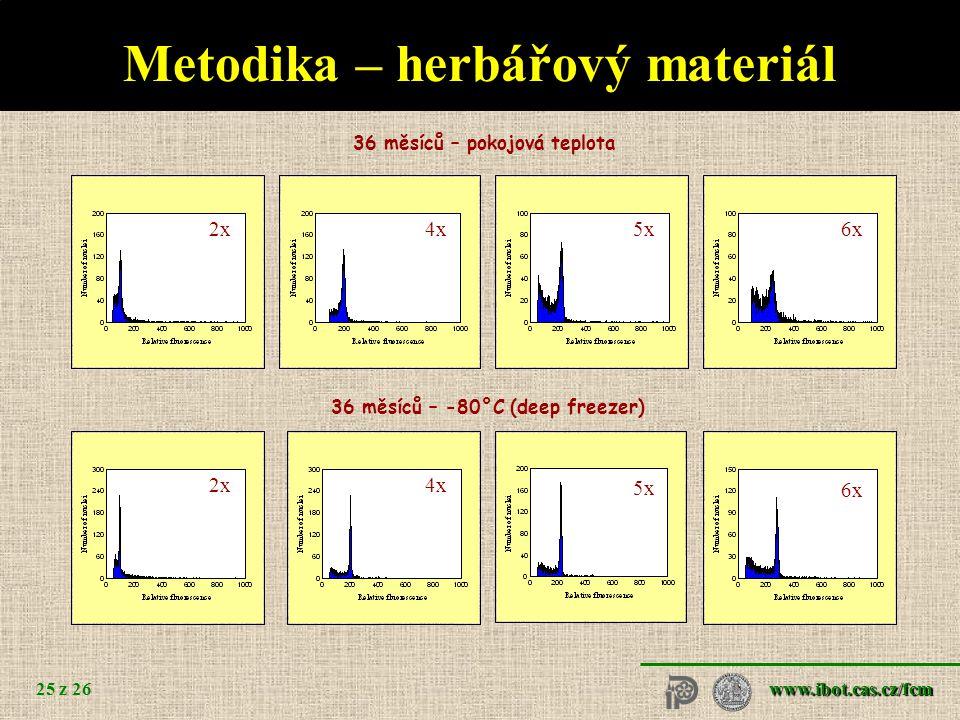 www.ibot.cas.cz/fcm 25 z 26 36 měsíců – pokojová teplota 36 měsíců – -80°C (deep freezer) 2x 6x 5x 4x 2x6x5x4x Metodika – herbářový materiál