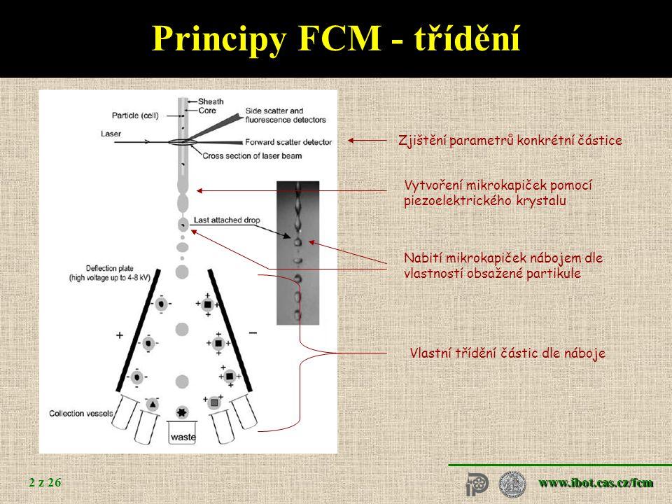 www.ibot.cas.cz/fcm 2 z 26 Principy FCM - třídění Zjištění parametrů konkrétní částice Vytvoření mikrokapiček pomocí piezoelektrického krystalu Nabití mikrokapiček nábojem dle vlastností obsažené partikule Vlastní třídění částic dle náboje