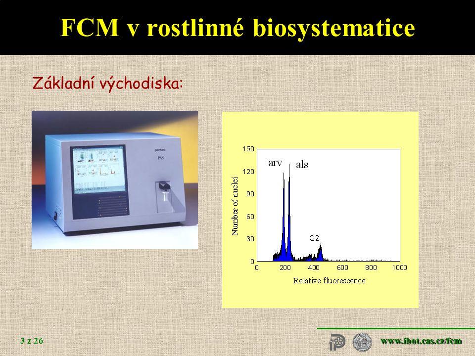 www.ibot.cas.cz/fcm 3 z 26 FCM v rostlinné biosystematice Základní východiska: nejčastěji analyzován celkový obsah DNA (ploidní úroveň, velikost genom