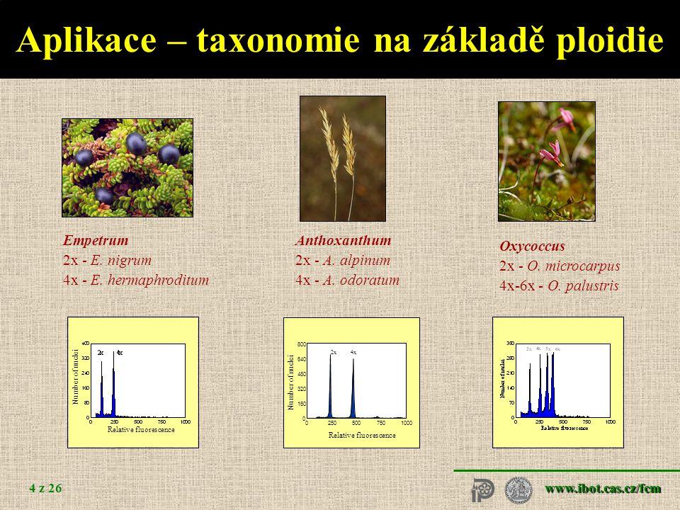 www.ibot.cas.cz/fcm 4 z 26 Aplikace – taxonomie na základě ploidie Anthoxanthum 2x - A. alpinum 4x - A. odoratum Empetrum 2x - E. nigrum 4x - E. herma