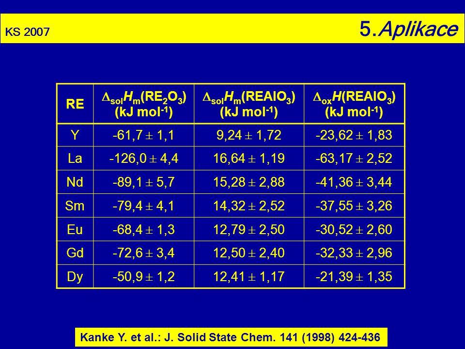 KS 2007 5.Aplikace RE  sol H m (RE 2 O 3 ) (kJ mol -1 )  sol H m (REAlO 3 ) (kJ mol -1 )  ox H(REAlO 3 ) (kJ mol -1 ) Y-61,7 ± 1,19,24 ± 1,72-23,62