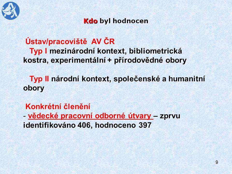 9 Kdo byl hodnocen Ústav/pracoviště AV ČR Ústav/pracoviště AV ČR Typ I-mezinárodní kontext, bibliometrická kostra, experimentální + přírodovědné obory Typ I-mezinárodní kontext, bibliometrická kostra, experimentální + přírodovědné obory Typ II národní kontext, společenské a humanitní obory Typ II národní kontext, společenské a humanitní obory Konkrétní členění Konkrétní členění - vědecké pracovní odborné útvary – zprvu identifikováno 406, hodnoceno 397