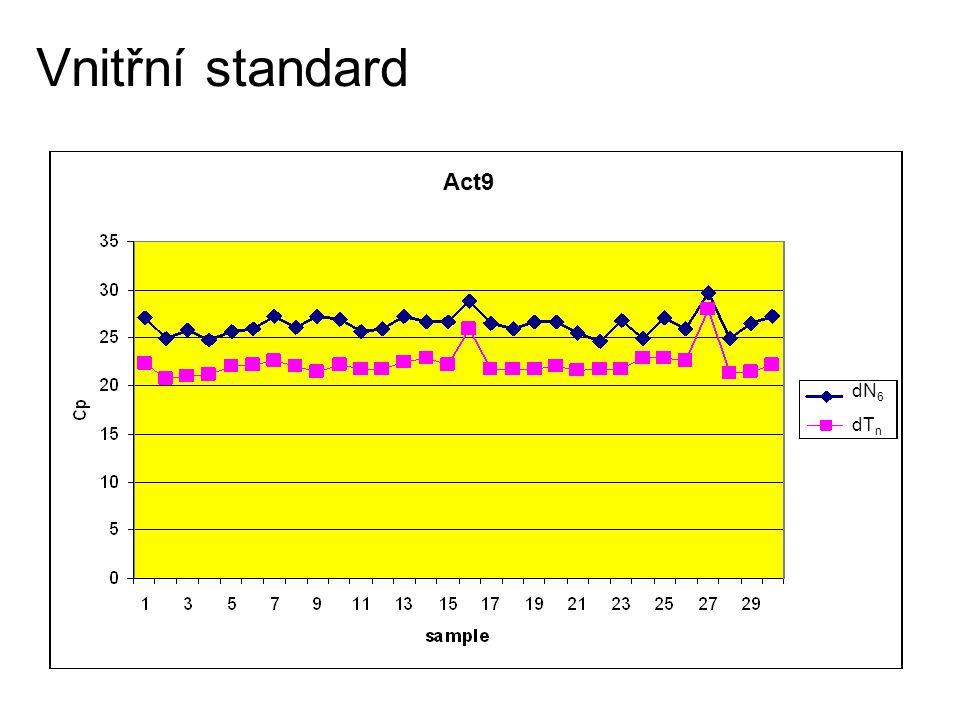 Vnitřní standard č. vzorku dN 6 dT n Act9